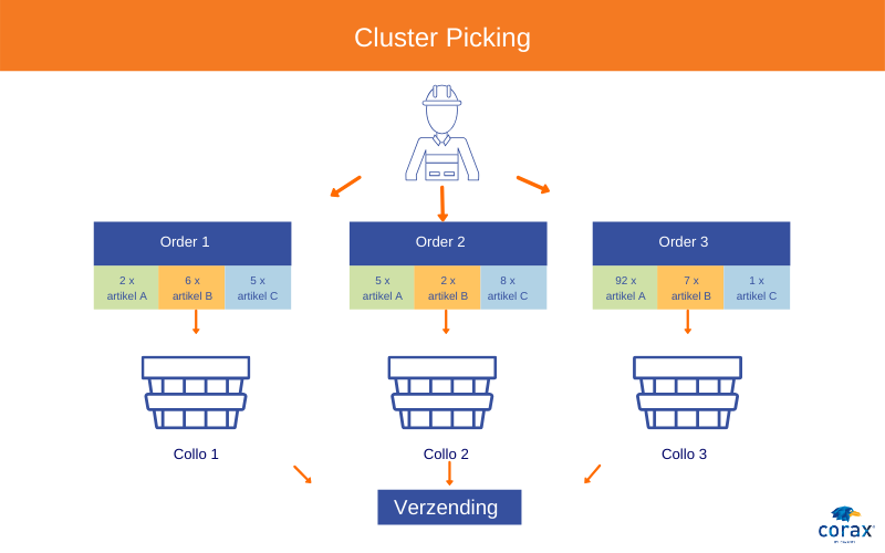 Cluster Picking met CORAX