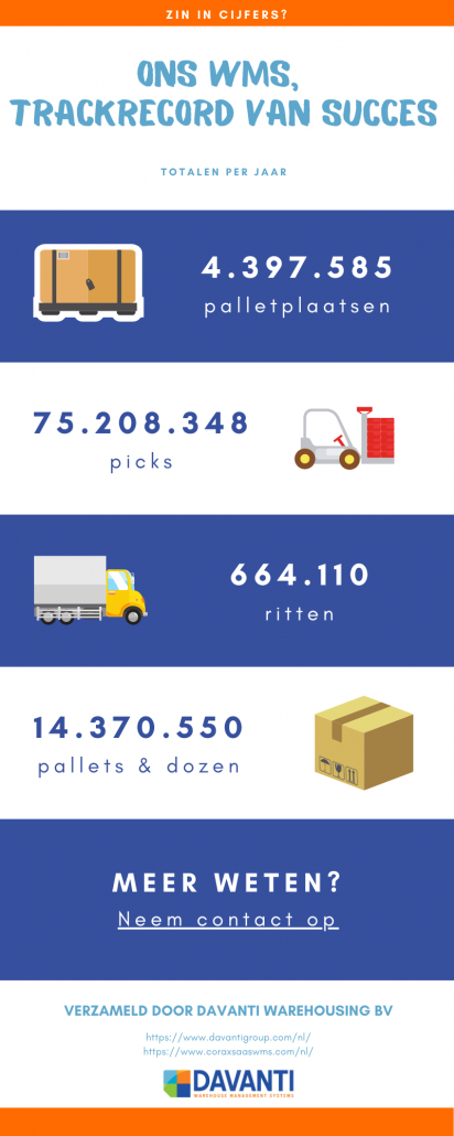 Data rapportage WMS